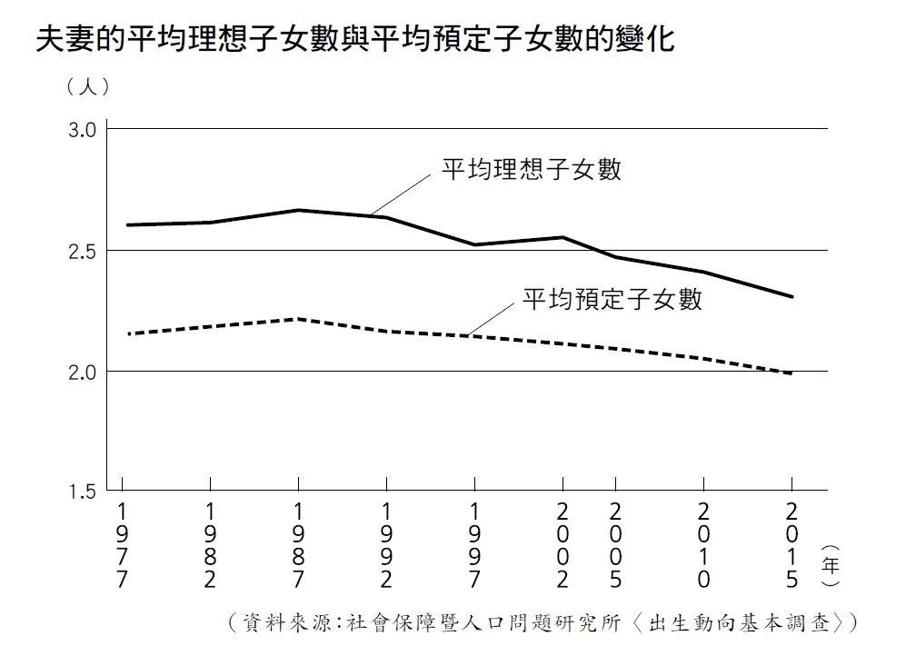 夫妻的平均理想子女數與平均預定子女數的變化。(圖:時報文化提供)