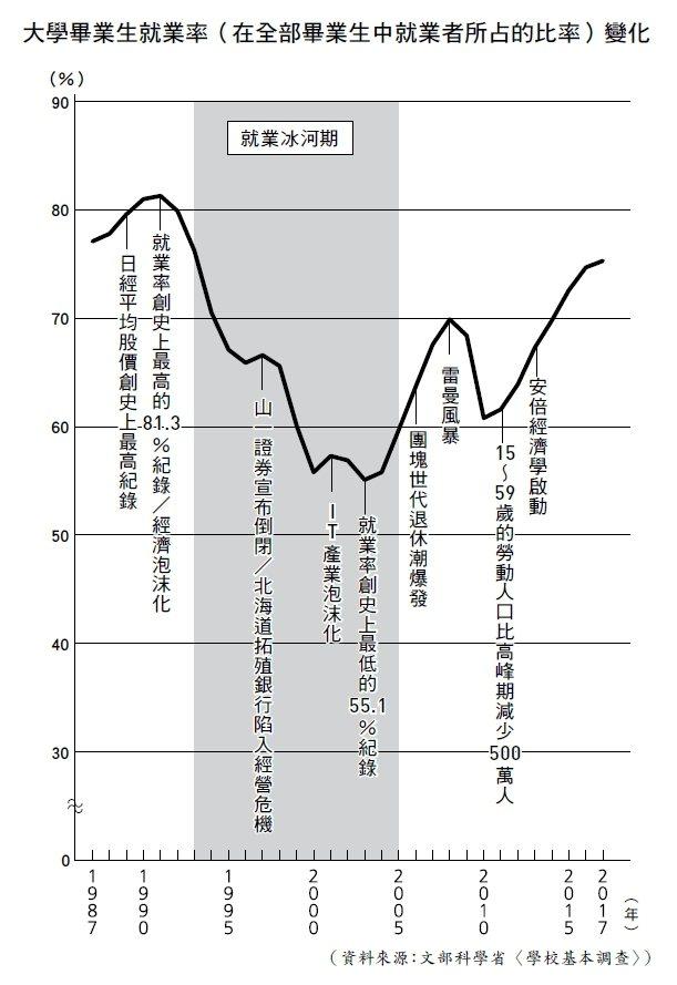 大學畢業生就業率(在全部畢業生中就業者所占的比率)變化。(圖:時報文化提供)