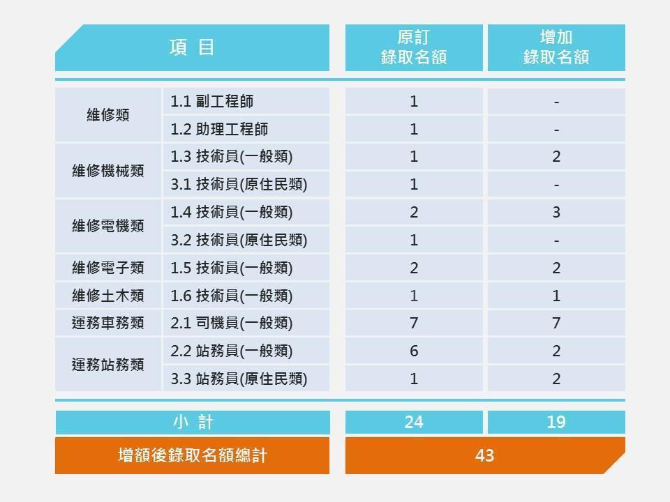 桃捷公司今(2020)年度第一次人才招募,將於7月18日在大園國際高中,舉行第一...