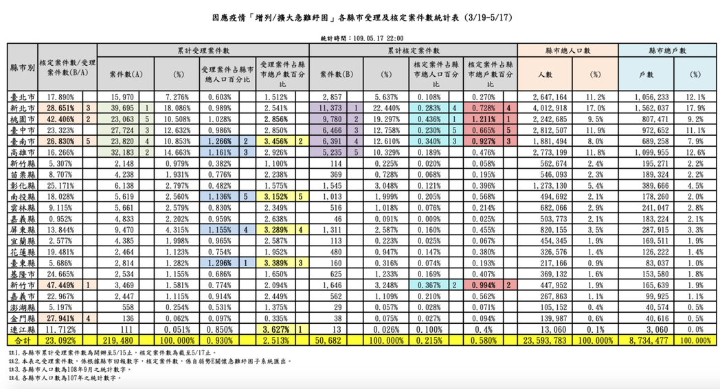 各縣市執行情形與縣市內人口數比。圖/指揮中心提供