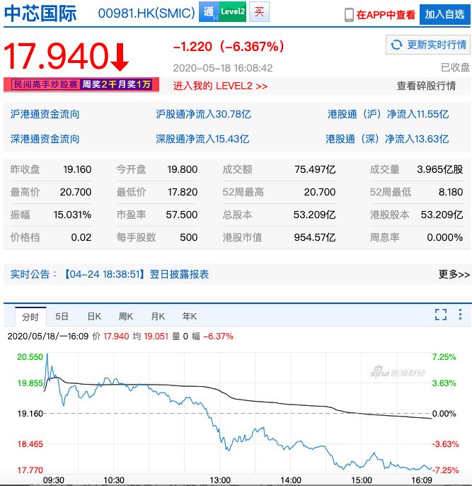 大陸半導體龍頭中芯國際今(18)日盤中漲逾8%,但午後一度跌近7%,震幅高達15%。最終收跌6.37%,港幣17.94元。圖/新浪財經