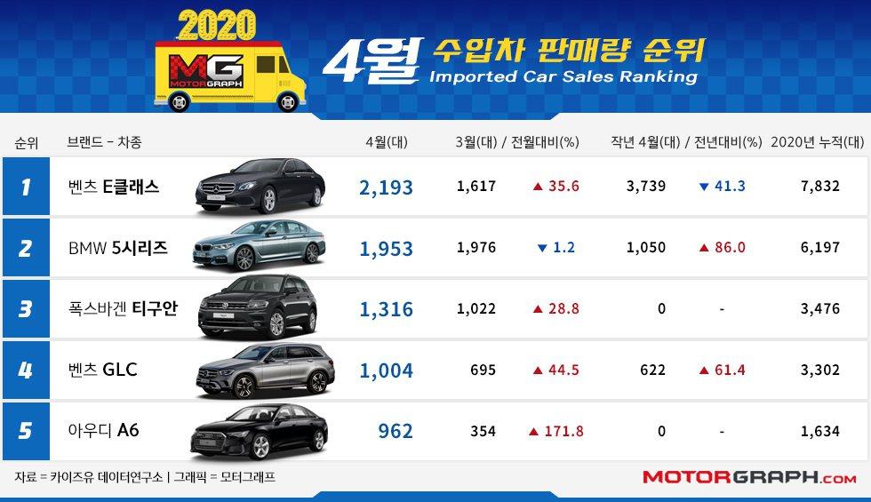 BMW 5 Series在韓國非常熱銷,去年不僅是韓國進口車排行銷售亞軍,更是品...