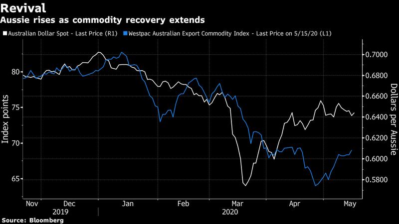 澳幣隨商品出口復原走升。白線為澳幣現貨價格,藍線為西太平洋銀行澳洲出口商品指數。(圖表擷自彭博資訊)