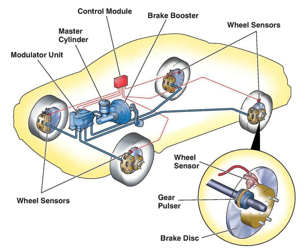 ABS防鎖死煞車系統。 摘自Motor Work