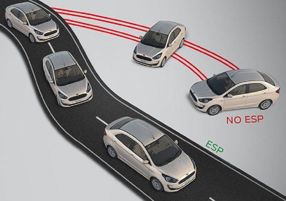 ESP車身動態穩定系統, 摘自Ford