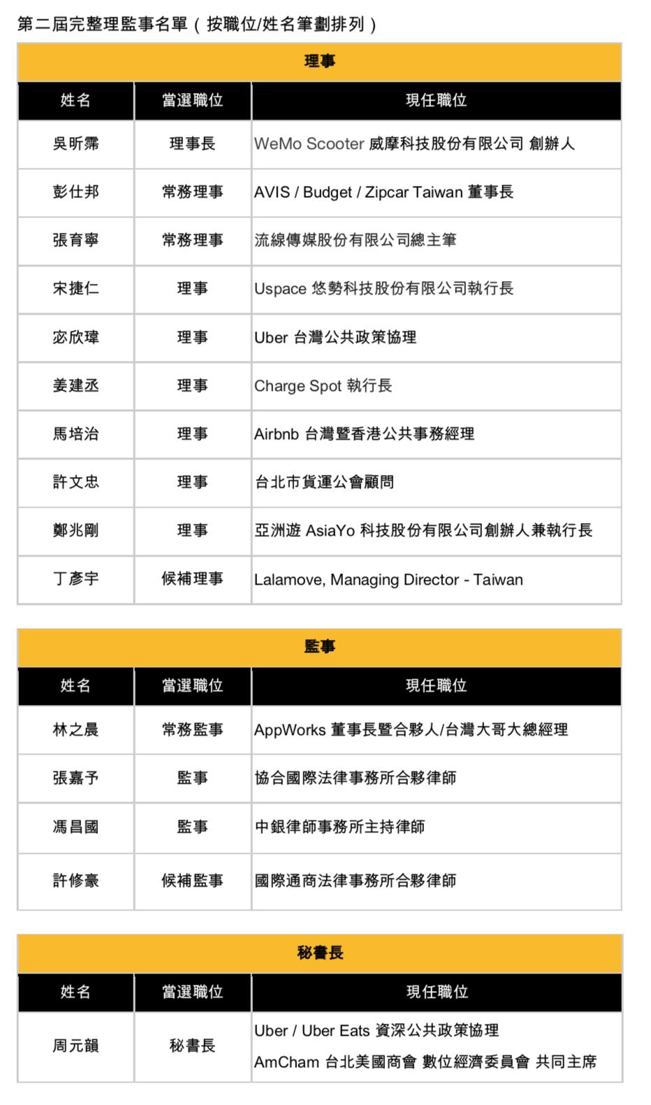 SEAT第二屆完整理監事名單。 社團法人台灣協作暨共享經濟協會/提供