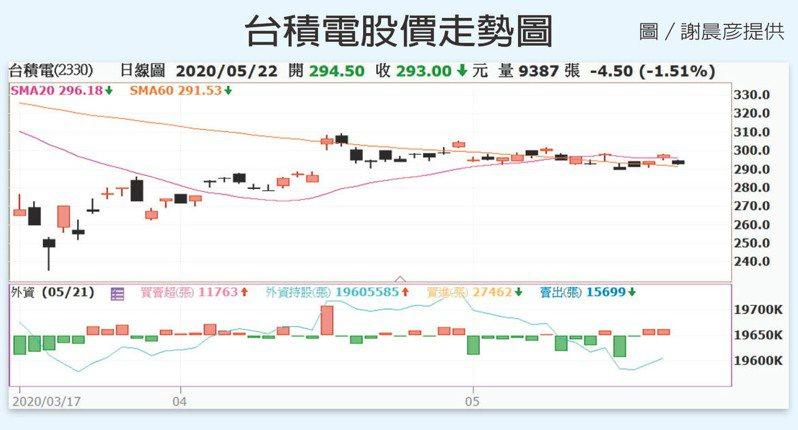 台積電股價走勢圖 圖/謝晨彥提供