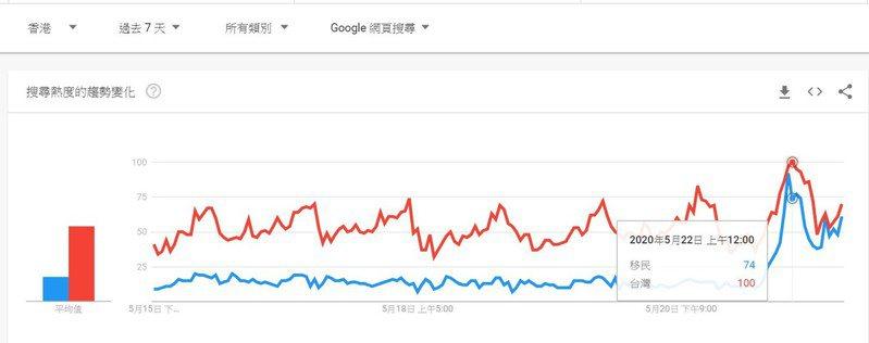 剩不到一週表決…香港人想移民台灣!