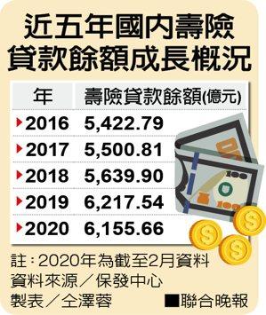 近五年國內壽險貸款餘額成長概況。 資料來源/保發中心、製表/仝澤蓉