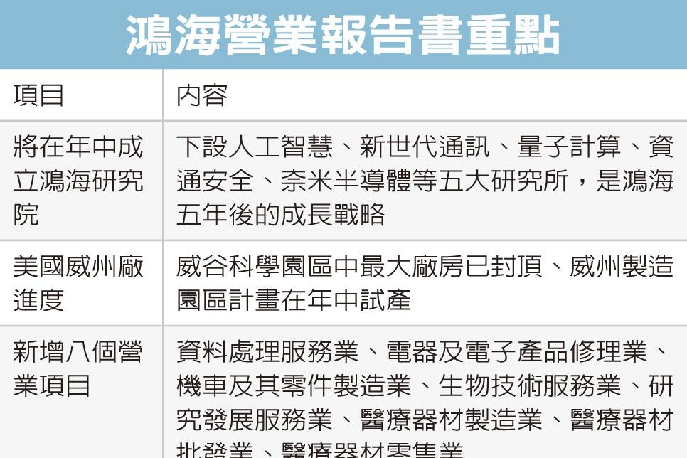 鴻海走向3.0 訂「三加三」戰略