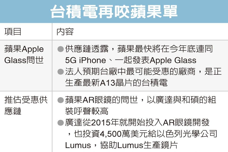 蘋果推智慧眼鏡 台積受惠