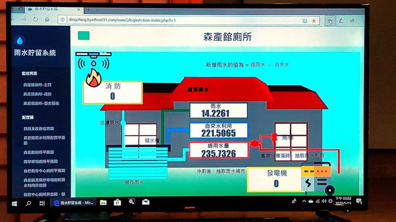 雨水貯留系統透過互聯網雲端監測系統可以即時得知雨水的收集資訊。圖/林務局羅東林區管理處提供