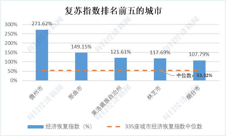 儋州市以271.6%的恢復指數遙遙領先。圖/取自每日經濟新聞