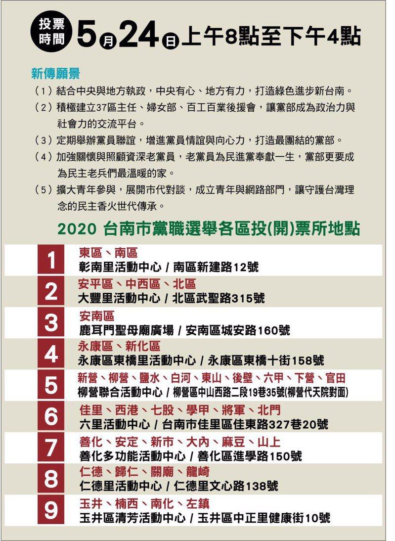 民進黨台南市黨部主委選舉5月24日舉行,設9處投開票所。記者鄭惠仁/翻攝