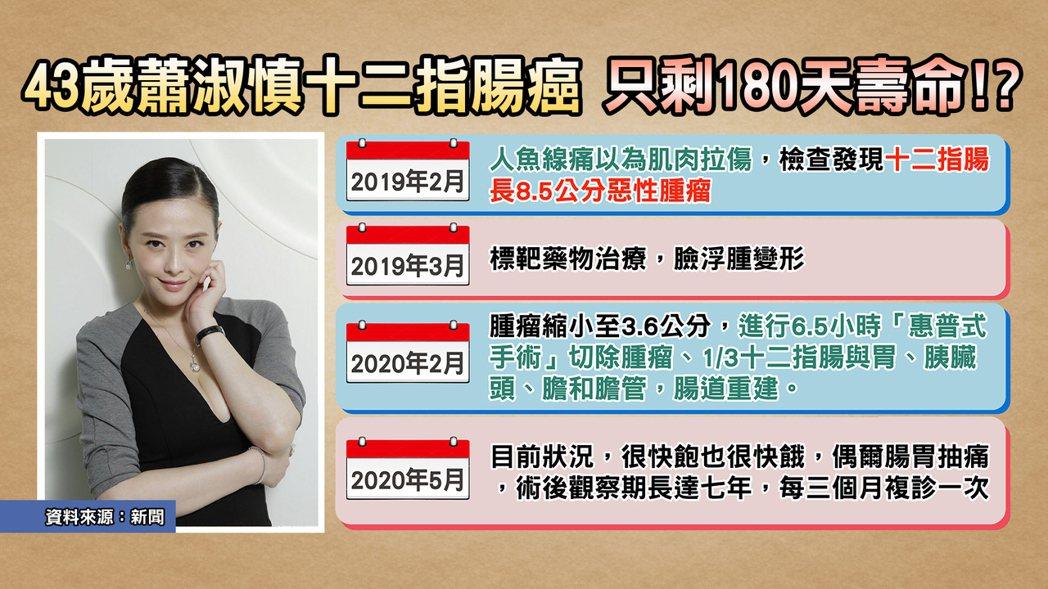 蕭淑慎日前爆出十二指腸癌。圖/TVBS提供