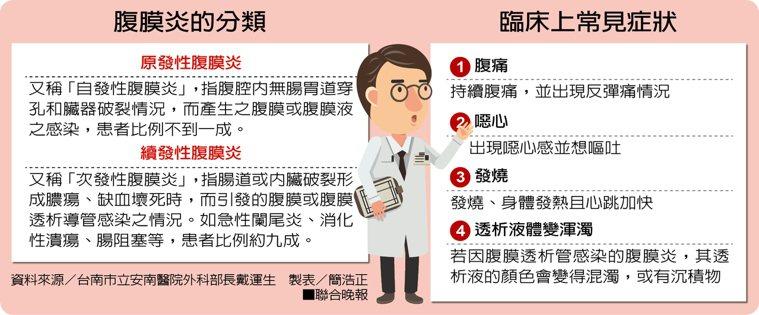 腹膜炎的分類 臨床上常見症狀 資料來源/台南市立安南醫院外科部長戴運生 製表/...
