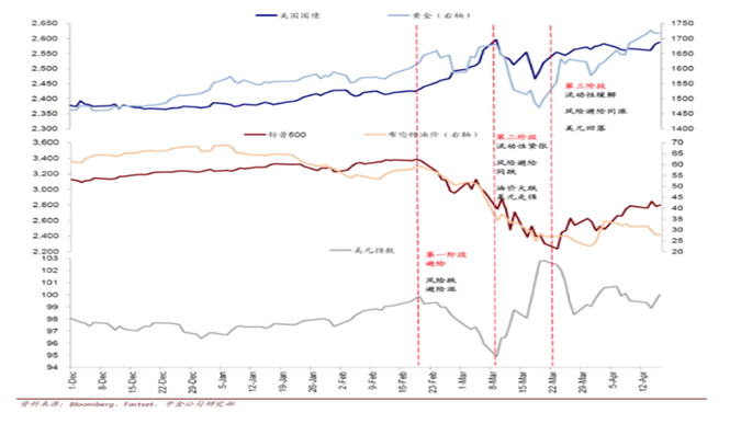 本次市場修正的階段劃分。(資料來源:中金公司)
