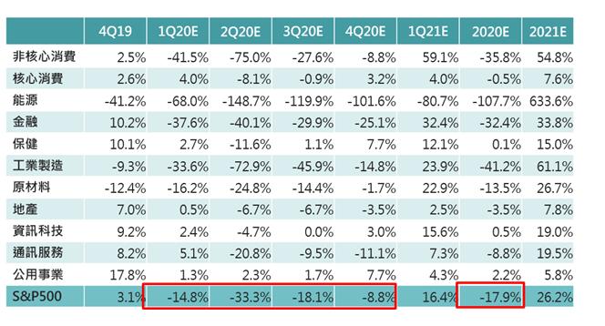 S&P500企業獲利年成長預估。(資料來源:Refinitv)
