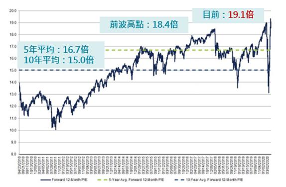 S&P500指數未來12個月預期本益比。(資料來源:FACT SET)