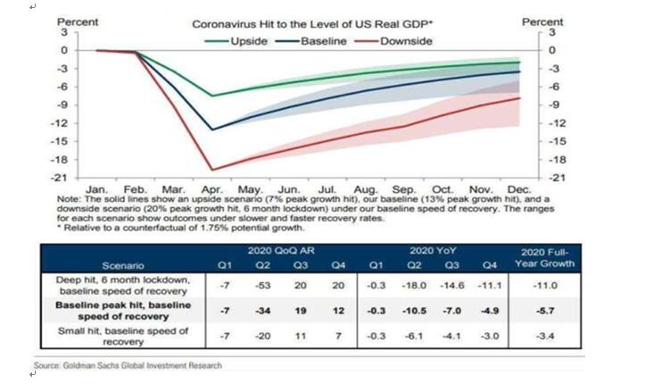 美國經濟成長率受疫情影響幅度。(資料來源:高盛)