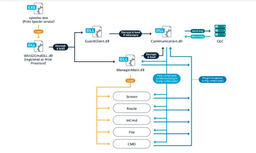 Pipemon運行解釋。圖片來源自ESET