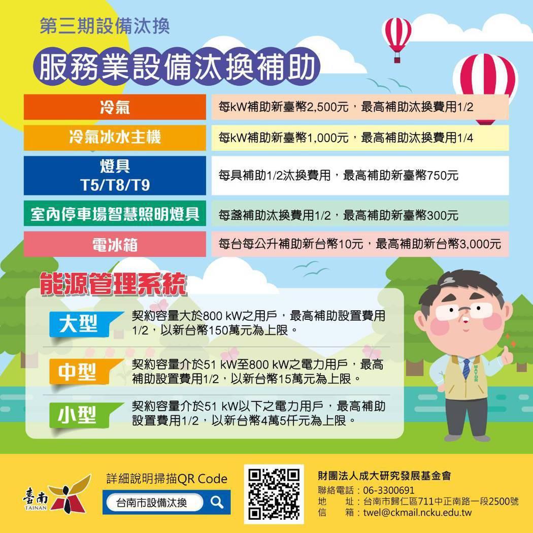 台南市第3期服務業設備汰換補助自即日起再度開放接受申請。圖/市政府提供