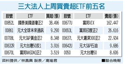 三大法人上周買賣超ETF前五名 資料提供/林昌興 製表/高瑜君