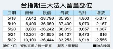 台指期三大法人留倉部位 資料來源/統一期貨 製表/廖賢龍