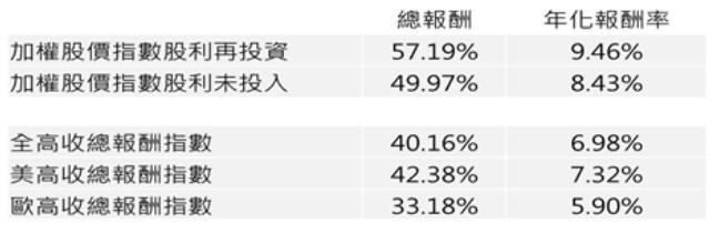 台股及高收債投資報酬率比較。資料來源:彭博資訊,元大投信整理。統計時間:2014...
