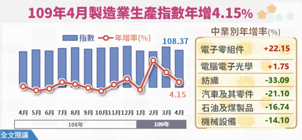 4月工業生產指數107.30,指數創歷年同月新高,年增3.51%連三紅。其中占比...