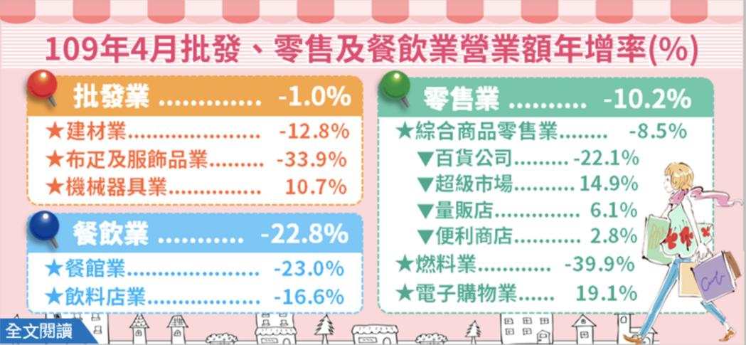 4月餐飲業營業額479億元,年減22.8%,為史上最大跌幅;4月零售業營業額2,...