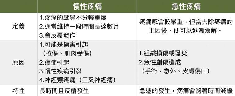 資料來源:高雄市立小港醫院面對疼痛 衛教文 圖/Heho提供