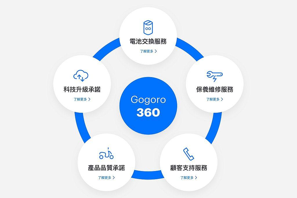 Gogoro 360網站資訊涵蓋電池交換服務、保養維修服務、顧客支持服務、產品品...