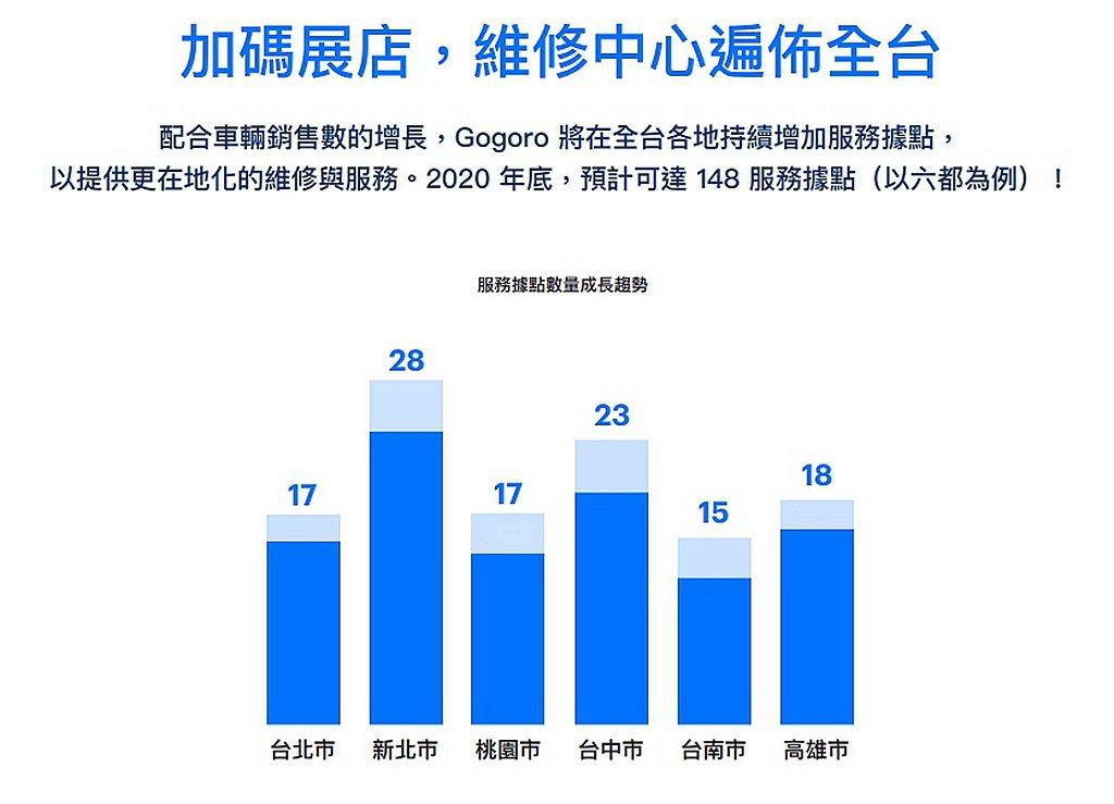 Gogoro預計今年底完成全台共148家服務據點目標外,2020年的維修工位數也...