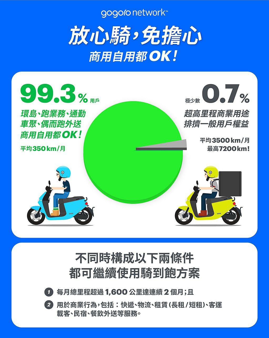 「騎到飽方案」只要每月總里程超過1,600公里且連續兩個月,以及用於商業行為,包...