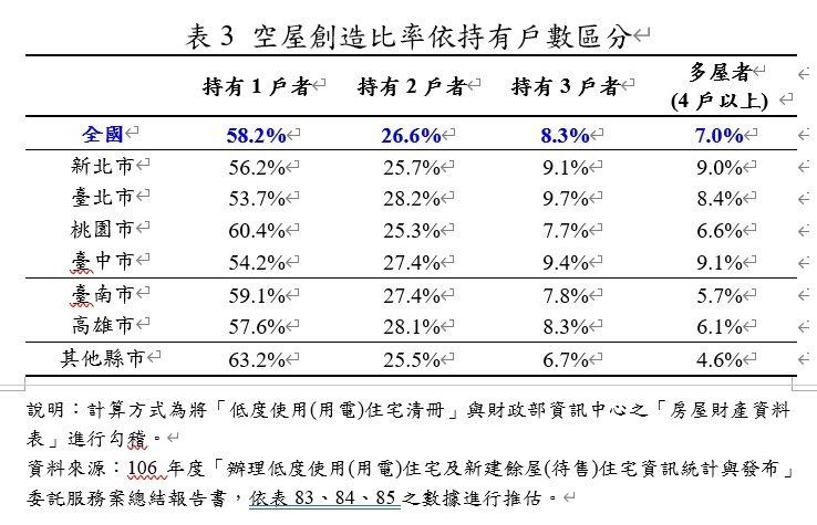 空屋創造比率依持有戶數區分。圖/內政部提供