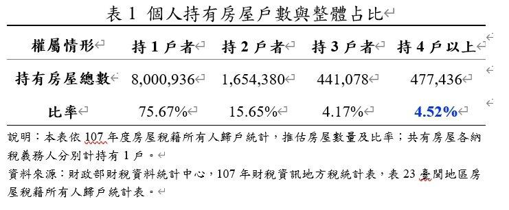 個人持有房屋戶數與整體占比。圖/內政部提供