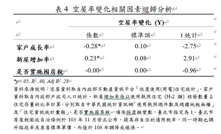 空屋率變化相關因素迴歸分析。圖/內政部提供