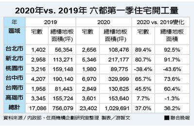 2020年vs. 2019年 六都第一季住宅開工量 資料來源/內政部、住商機構企...