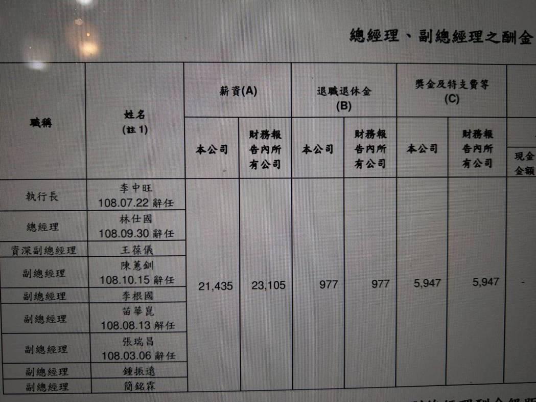 圖/友訊2019年年報