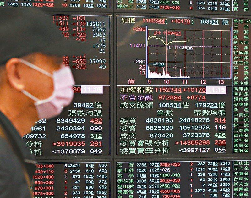 台灣因防疫表現良好,台股迅速從低點強彈至萬點水準,但歐美災情慘重,下半年需求是否回溫還是未定數,股市持續上攻力道不足。 聯合報系資料照