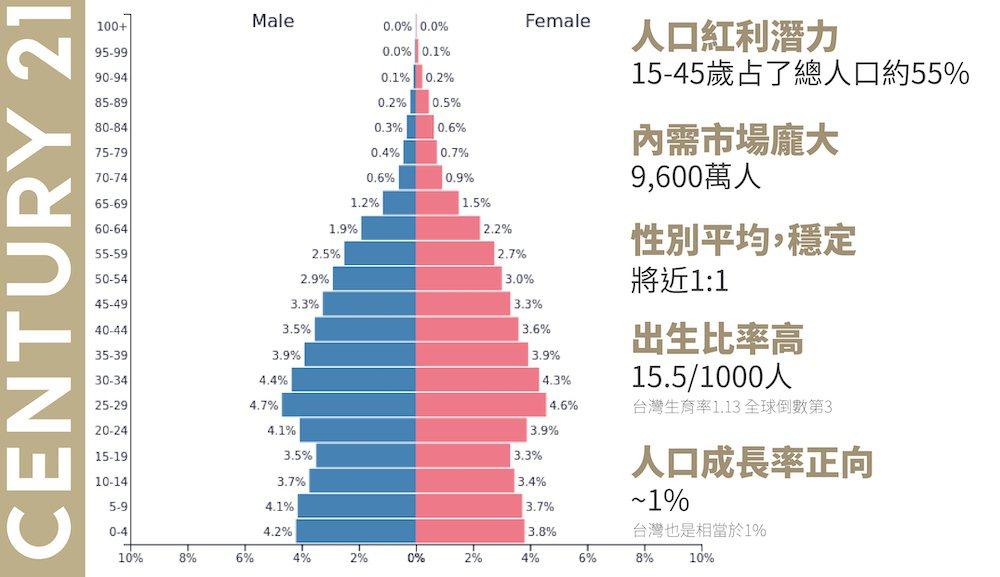 越南人口分布圖。 圖/21世紀不動產 提供