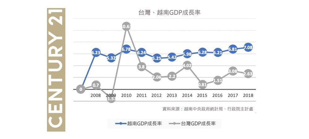 越南GDP 10年增長率。資料來源:越南中央政府統計局。 圖/21世紀不動產 提...