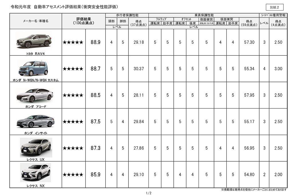 全新第五代Toyota RAV4休旅車不僅以88.9分,拿下JNCAP令和元年新...