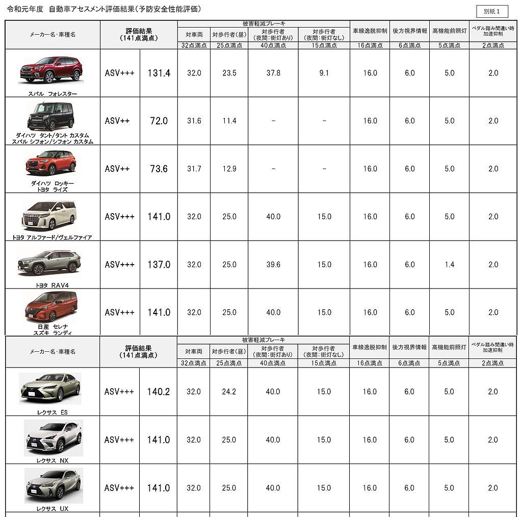 預防安全測試項目雖然多數新車都奪下「ASV+++」評價,但總分最高的則有Toyo...