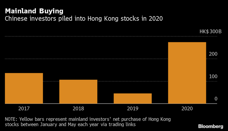 圖表顯示歷年1到5月,中國大陸投資人淨買入港股金額。(擷自彭博資訊)