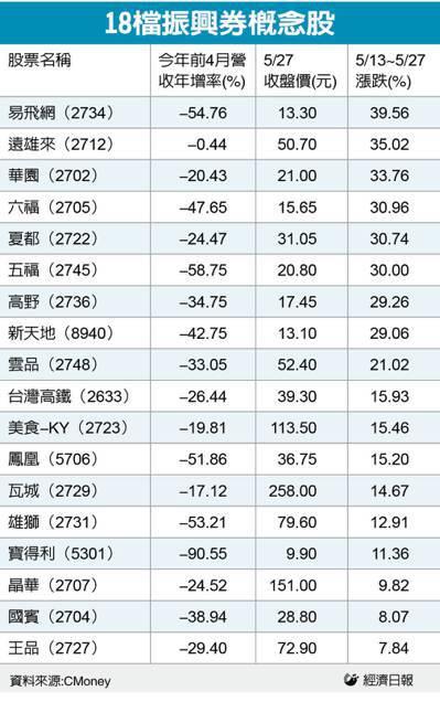 18檔振興券概念股。