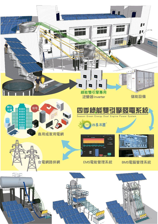 統,結合太陽能與微型水力交互循環。四季洋圃/提供