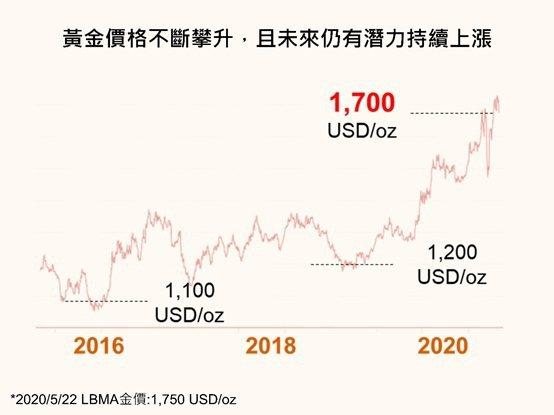 黃金價格近年走勢圖。 優勝奈米科技/提供