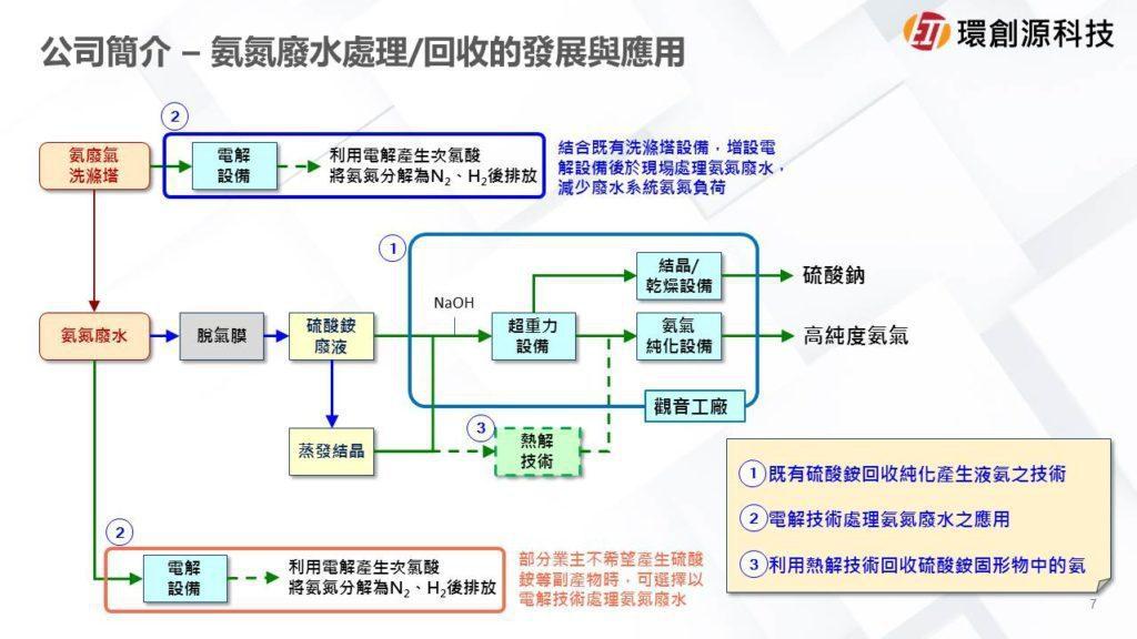 硫酸銨粉末轉液氨流程。 環創源/提供